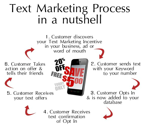 Text Marketing